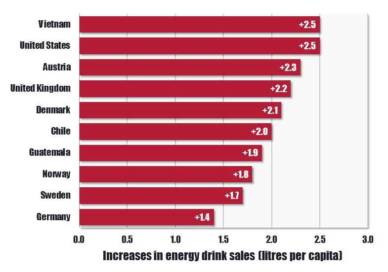 Sales of Energy Drinks Continue to Increase